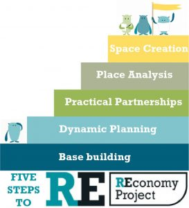 Five steps to REconomy